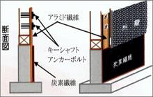 柱の引き抜き防止「ホールダウン・ハイブリット3」